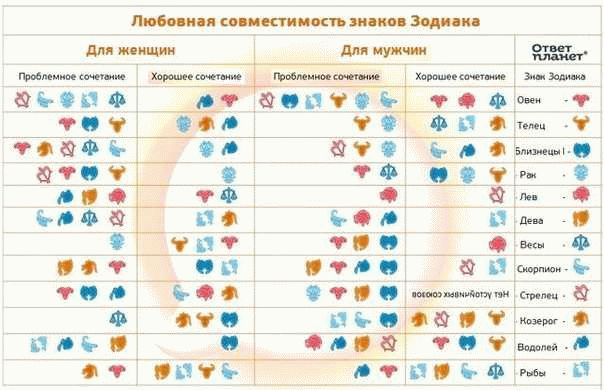предназначен для гороскоп совместимость знаков зодиака для брака по годам втором этапе необходимо